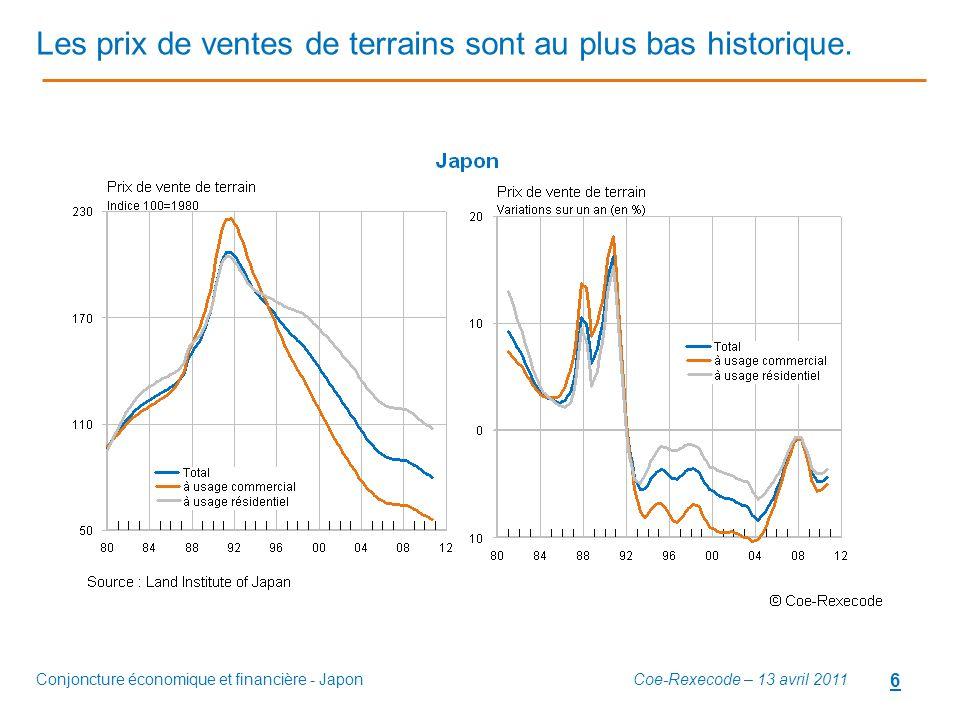 Les prix de ventes de terrains sont au plus bas historique.