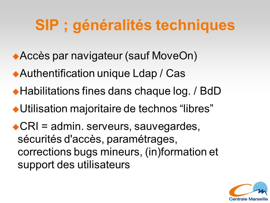 SIP ; généralités techniques