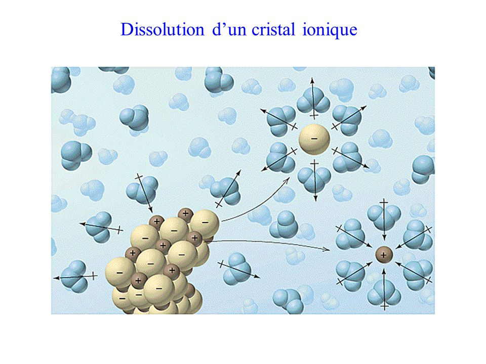 Dissolution d'un cristal ionique
