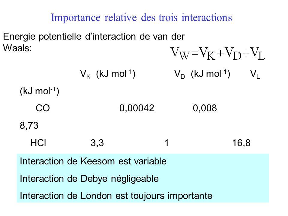 Importance relative des trois interactions