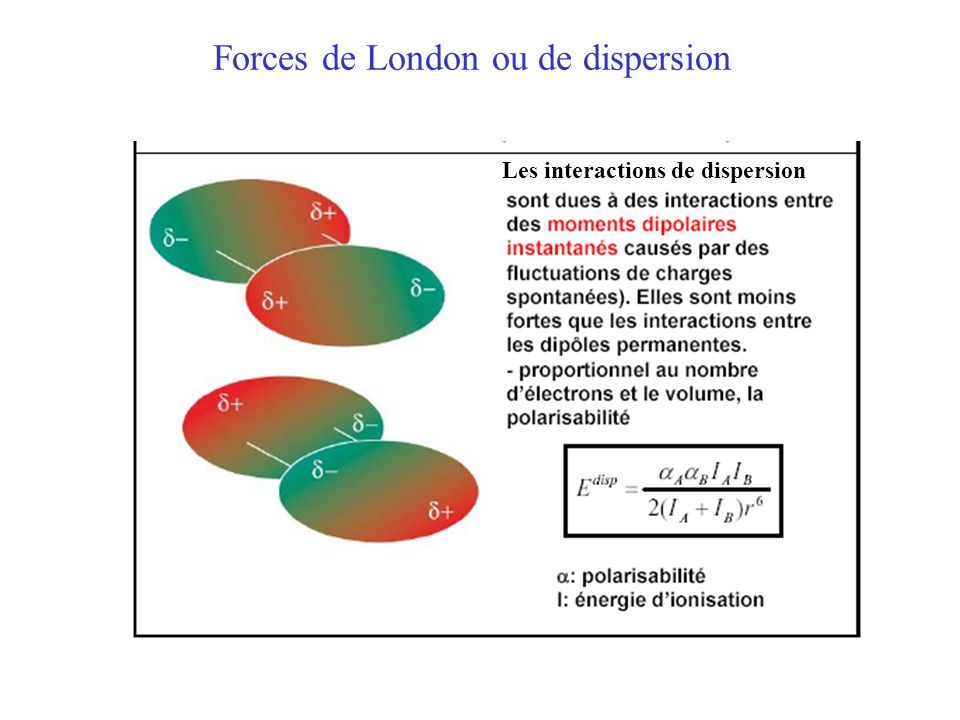 Forces de London ou de dispersion