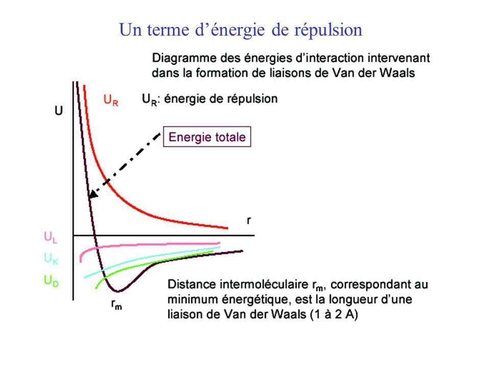 Un terme d'énergie de répulsion