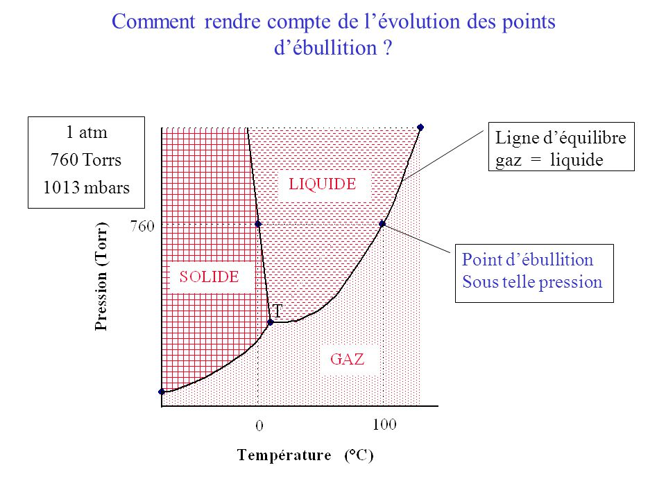 Comment rendre compte de l'évolution des points d'ébullition