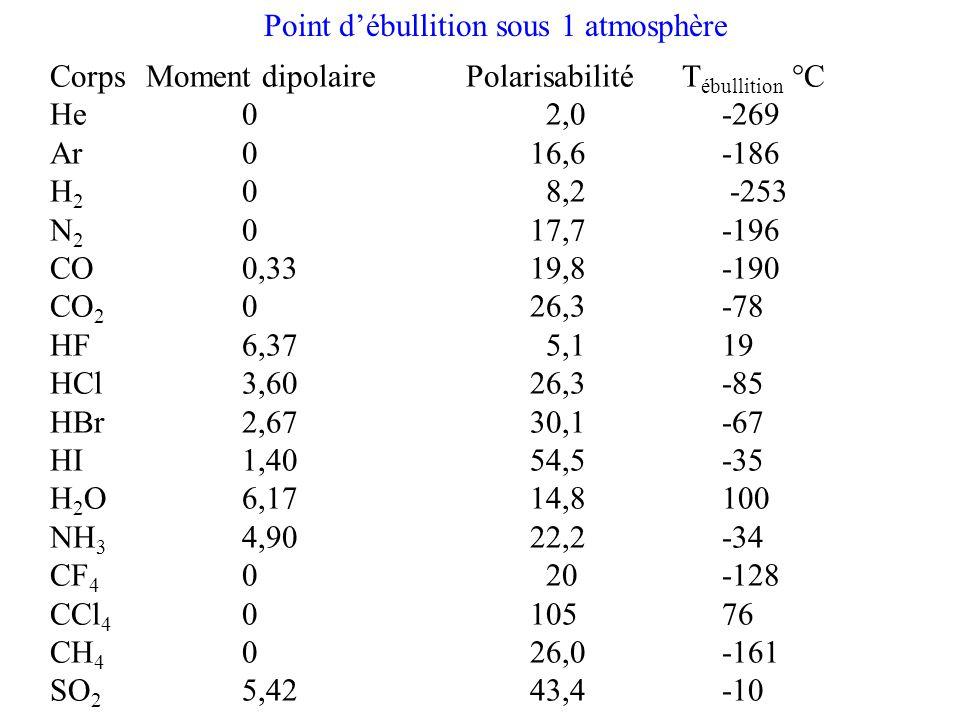 Point d'ébullition sous 1 atmosphère
