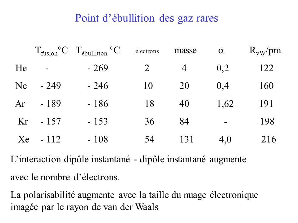 Point d'ébullition des gaz rares