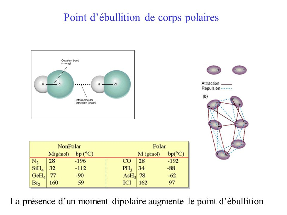 Point d'ébullition de corps polaires