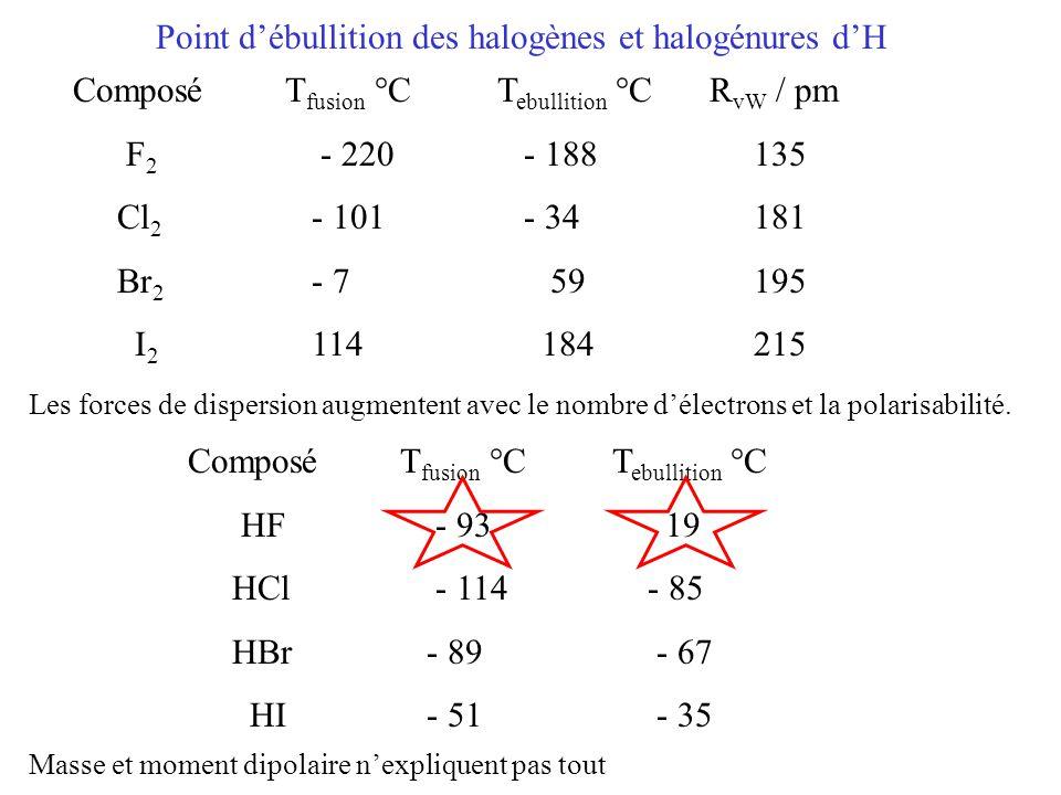 Point d'ébullition des halogènes et halogénures d'H