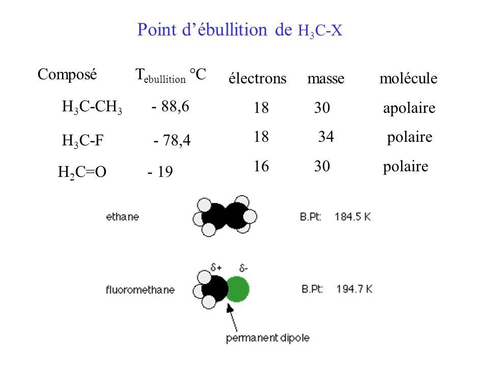 Point d'ébullition de H3C-X
