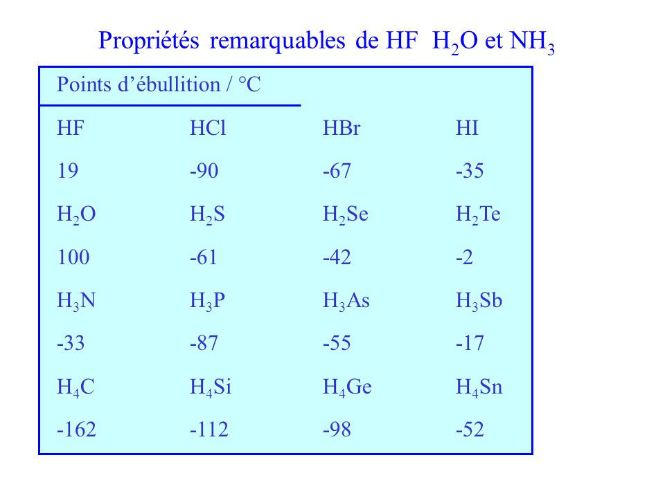 Propriétés remarquables de HF H2O et NH3