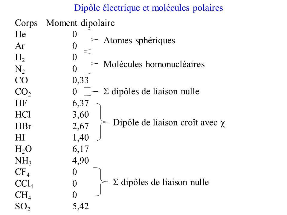 Dipôle électrique et molécules polaires
