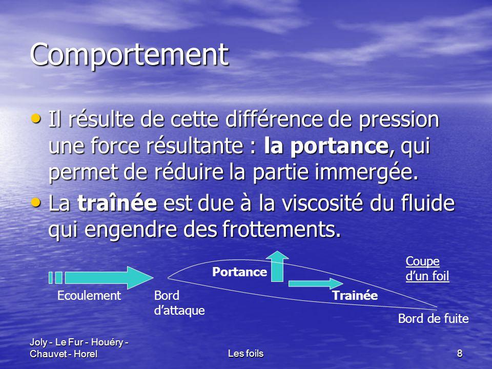 Comportement Il résulte de cette différence de pression une force résultante : la portance, qui permet de réduire la partie immergée.