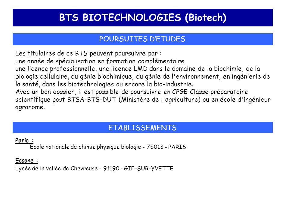 BTS BIOTECHNOLOGIES (Biotech)