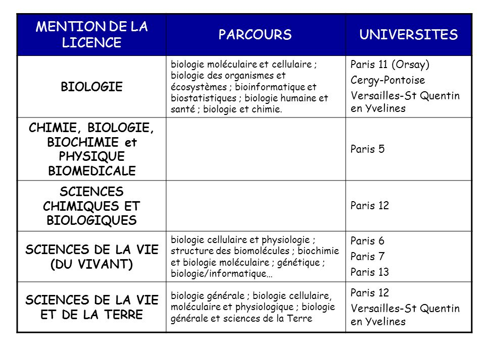 MENTION DE LA LICENCE PARCOURS UNIVERSITES BIOLOGIE