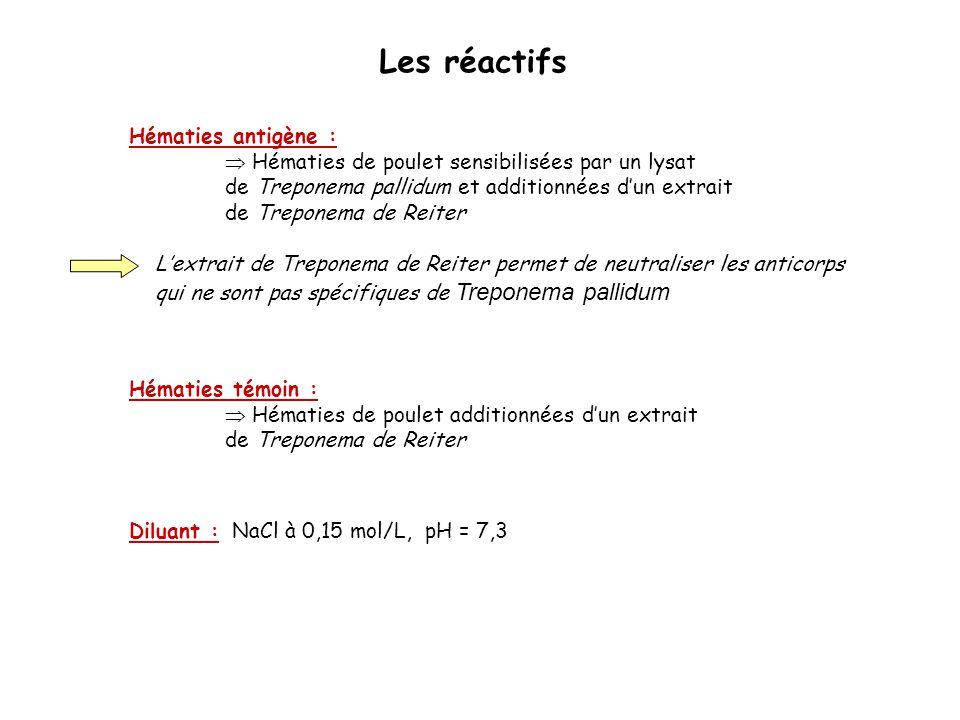 Les réactifs Hématies antigène :