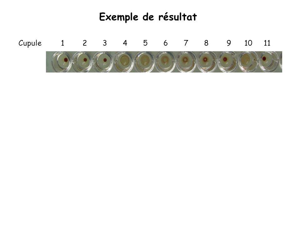 Exemple de résultat Cupule 1 2 3 4 5 6 7 8 9 10 11.