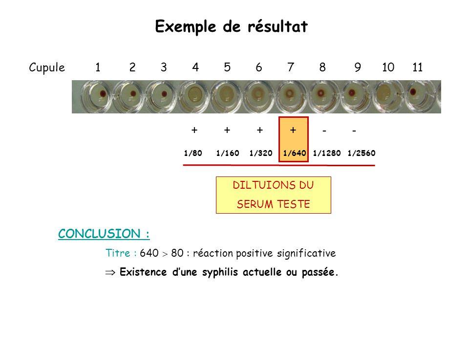 Exemple de résultat Cupule 1 2 3 4 5 6 7 8 9 10 11 + + + + - -
