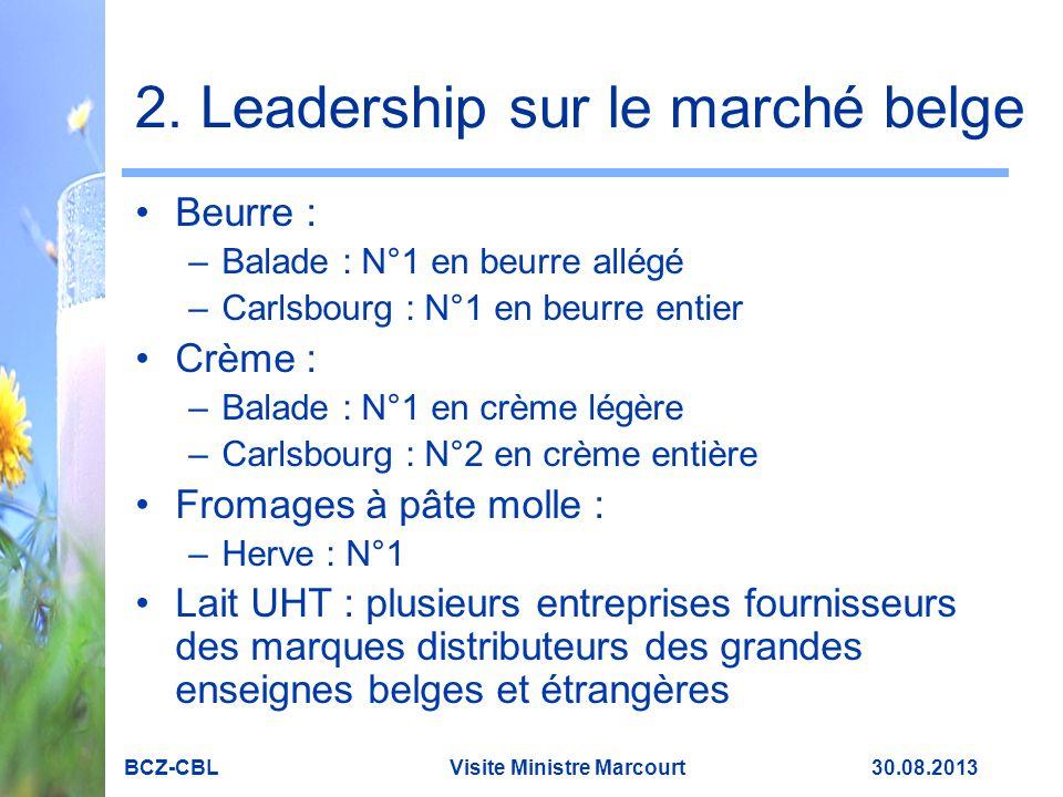 2. Leadership sur le marché belge