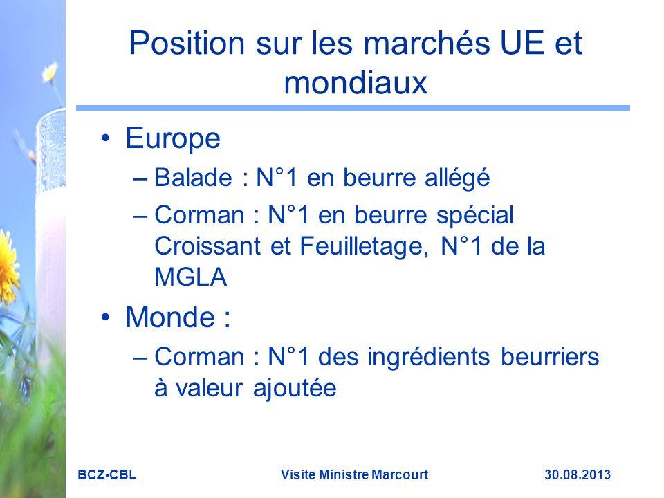 Position sur les marchés UE et mondiaux
