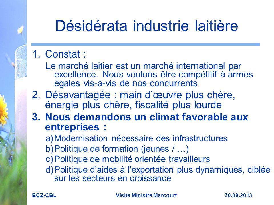 Désidérata industrie laitière