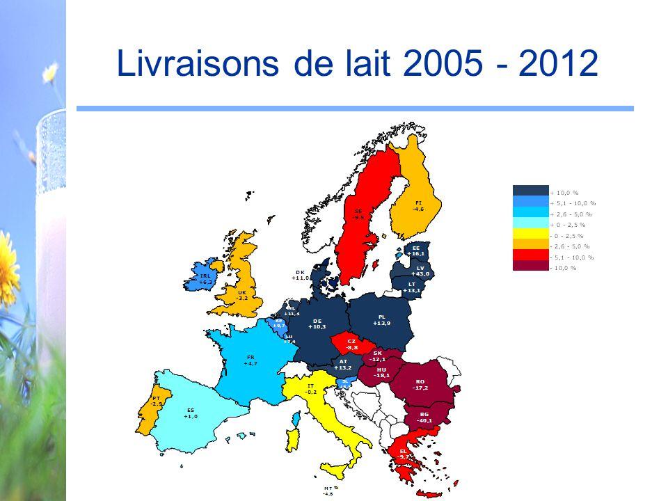 Livraisons de lait 2005 - 2012