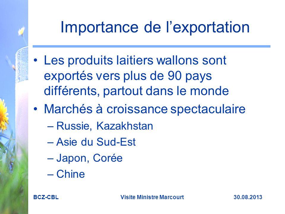 Importance de l'exportation