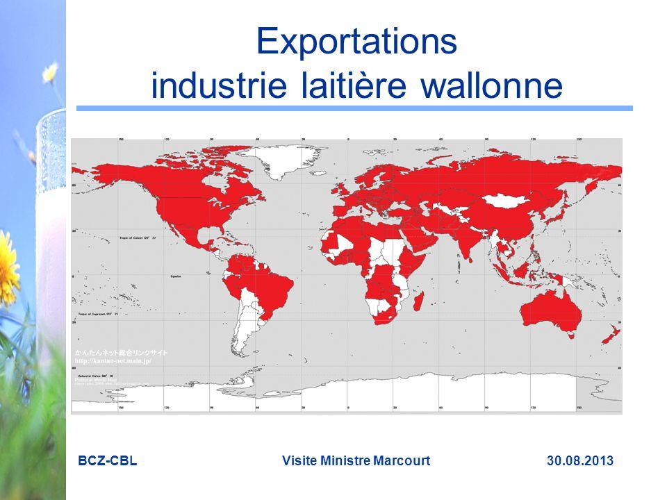 Exportations industrie laitière wallonne