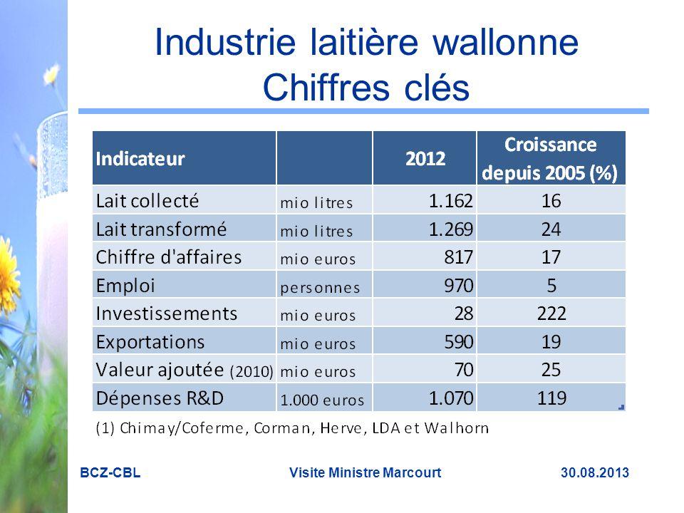 Industrie laitière wallonne Chiffres clés
