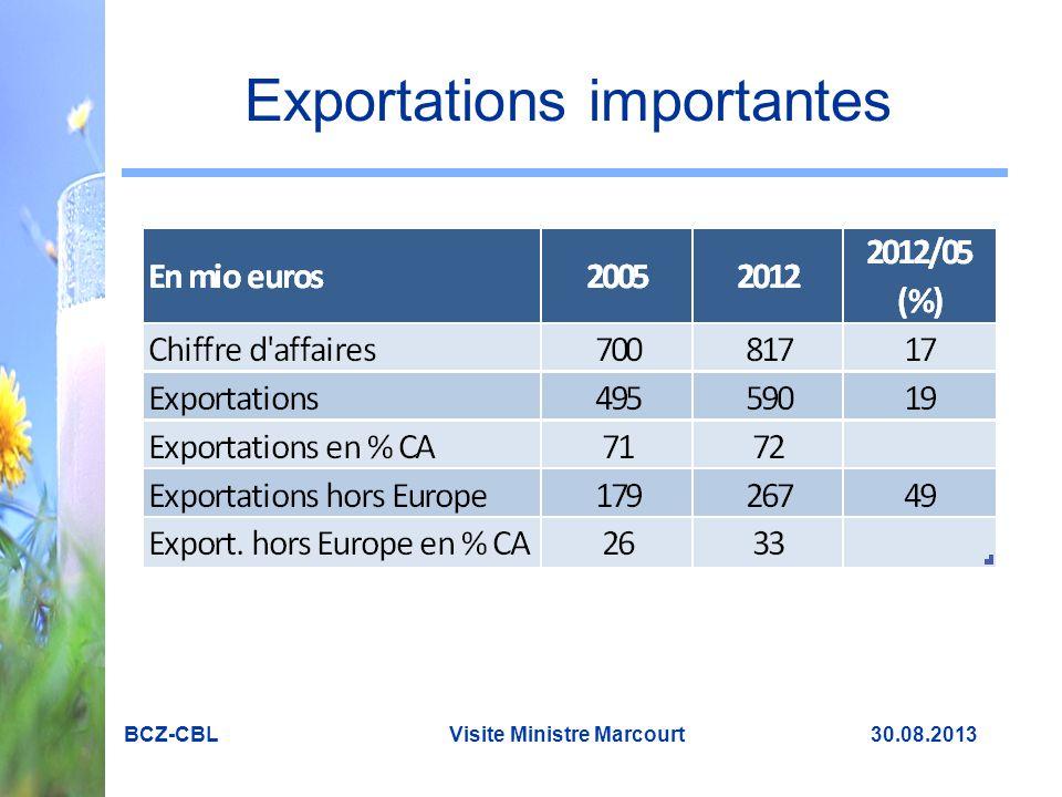 Exportations importantes