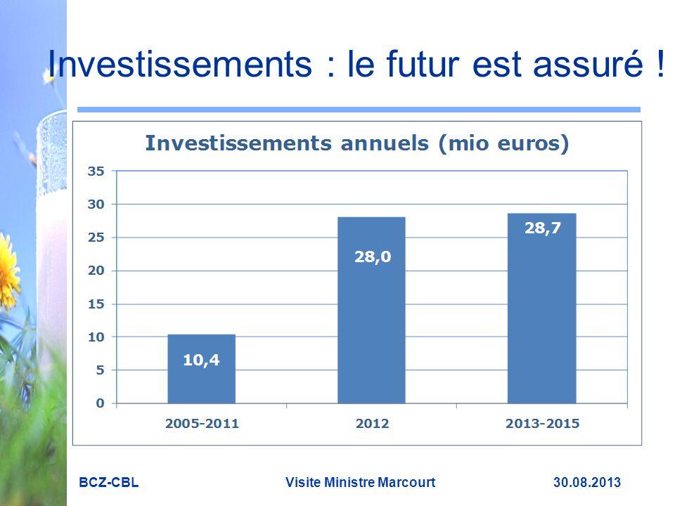 Investissements : le futur est assuré !