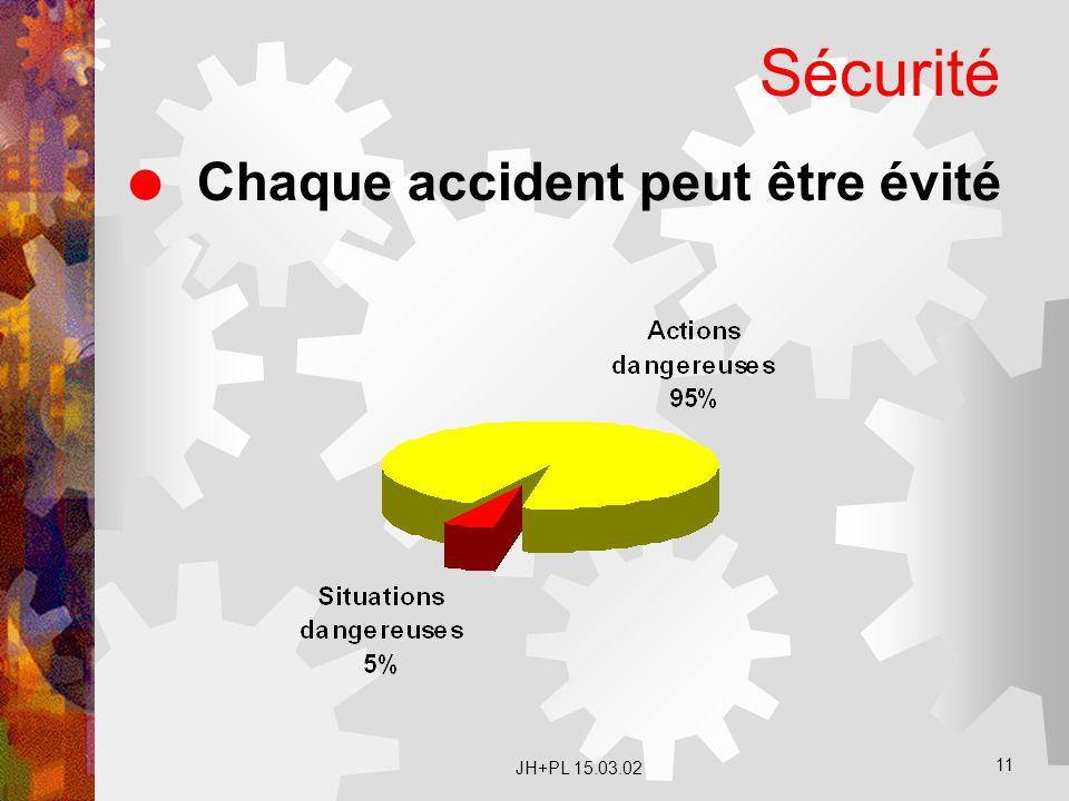 Sécurité Chaque accident peut être évité JH+PL 15.03.02