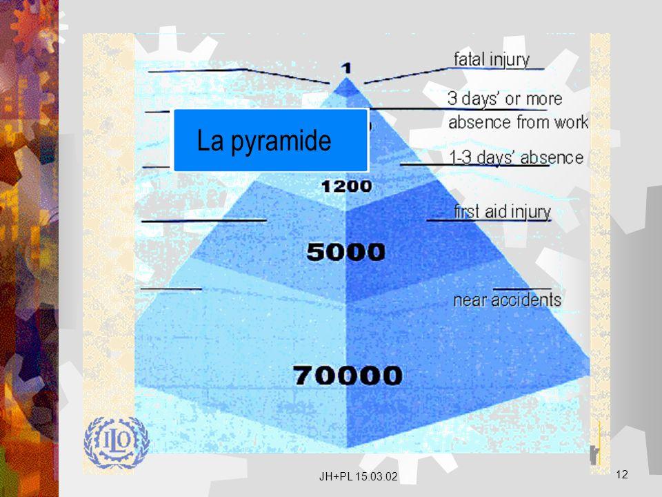 La pyramide La pyramide JH+PL 15.03.02