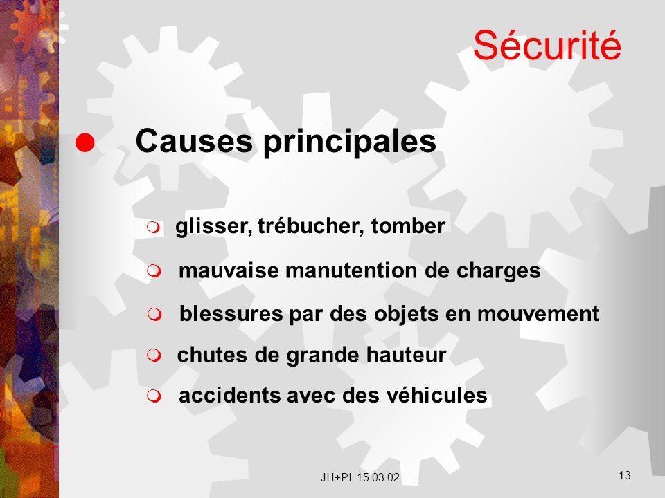 Sécurité Causes principales mauvaise manutention de charges