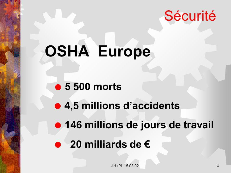 OSHA Europe Sécurité 5 500 morts 4,5 millions d'accidents