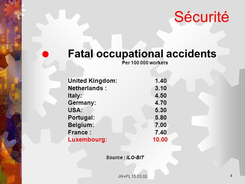 Sécurité Fatal occupational accidents United Kingdom: 1.40