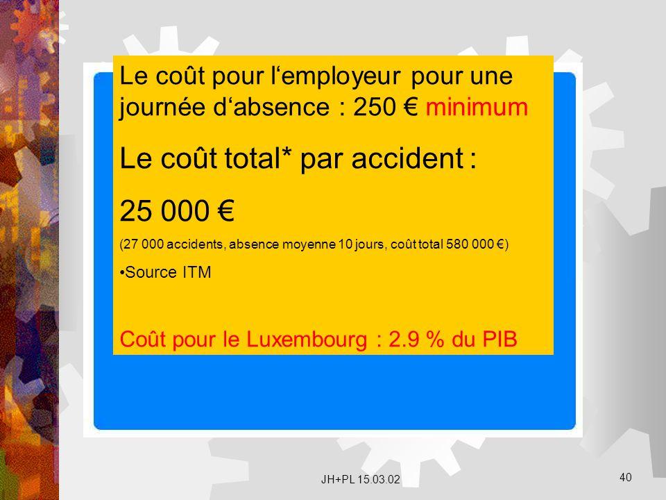 Le coût total* par accident : 25 000 €