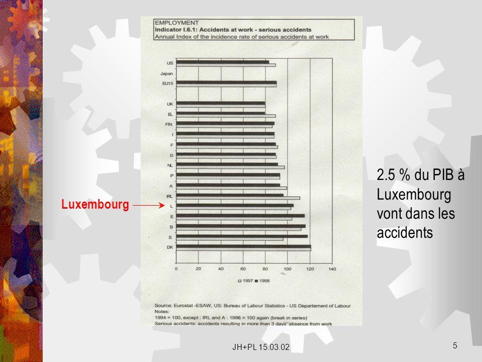 2.5 % du PIB à Luxembourg vont dans les accidents