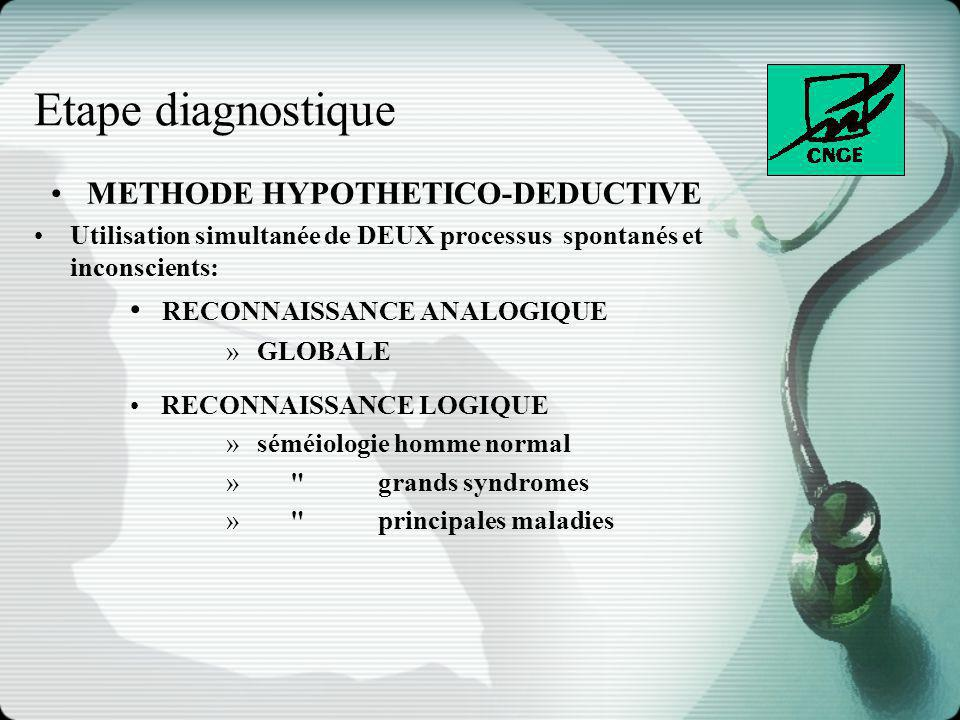 METHODE HYPOTHETICO-DEDUCTIVE