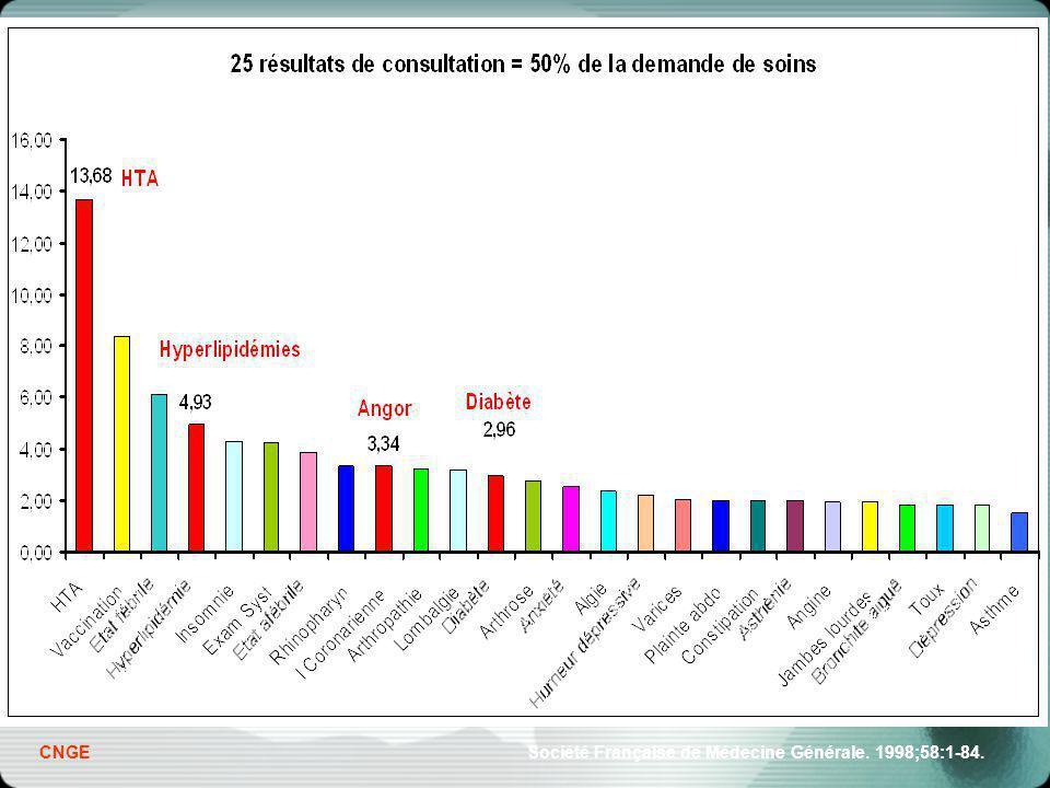 CNGE Société Française de Médecine Générale. 1998;58:1-84.