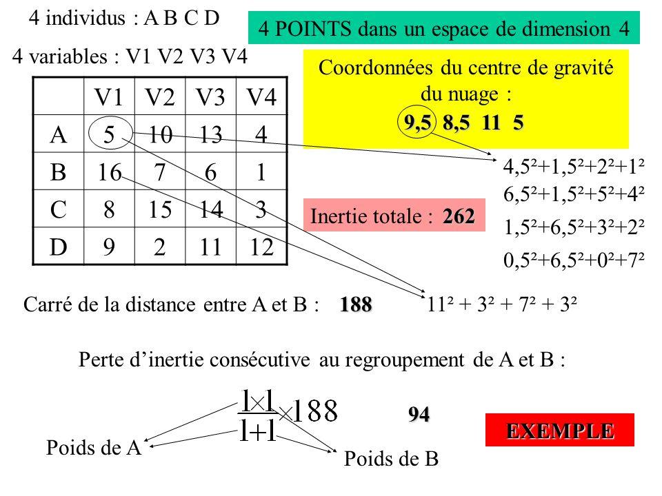 4 individus : A B C D 4 POINTS dans un espace de dimension 4. 4 variables : V1 V2 V3 V4. Coordonnées du centre de gravité du nuage :