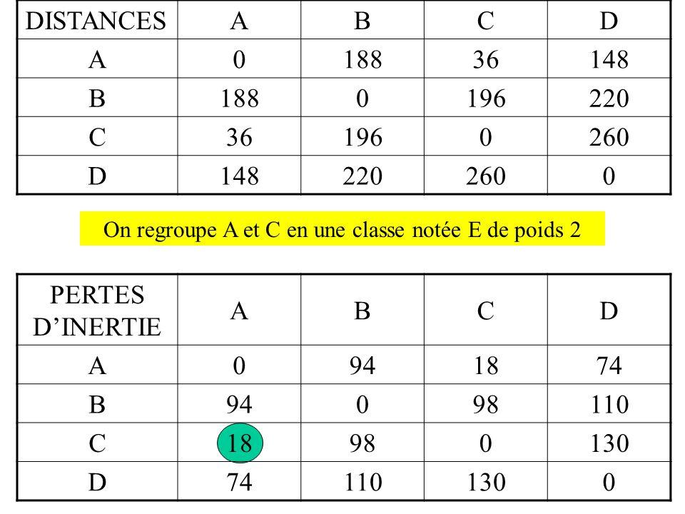 On regroupe A et C en une classe notée E de poids 2