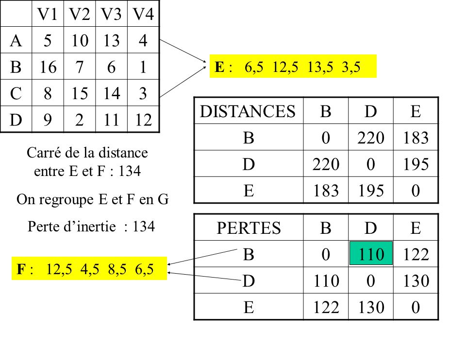 Carré de la distance entre E et F : 134