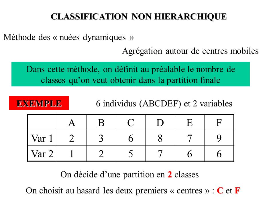 CLASSIFICATION NON HIERARCHIQUE
