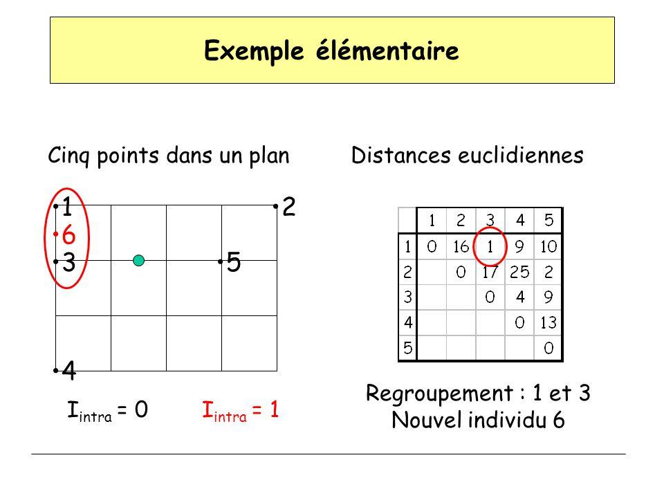 Exemple élémentaire 1 2 3 4 5 6 Cinq points dans un plan