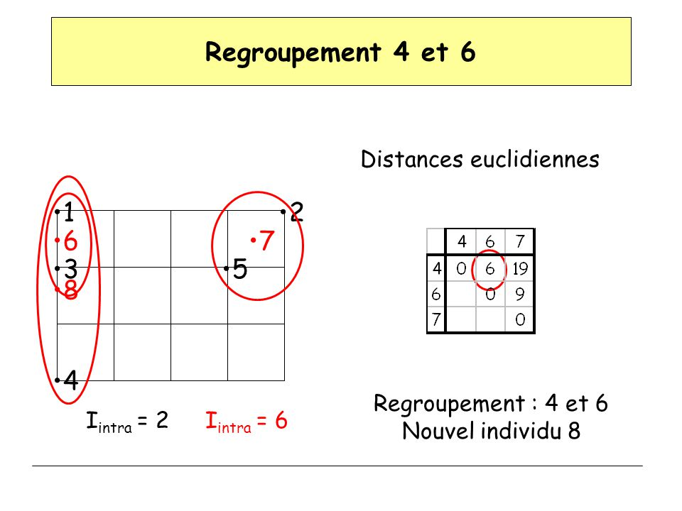 Distances euclidiennes