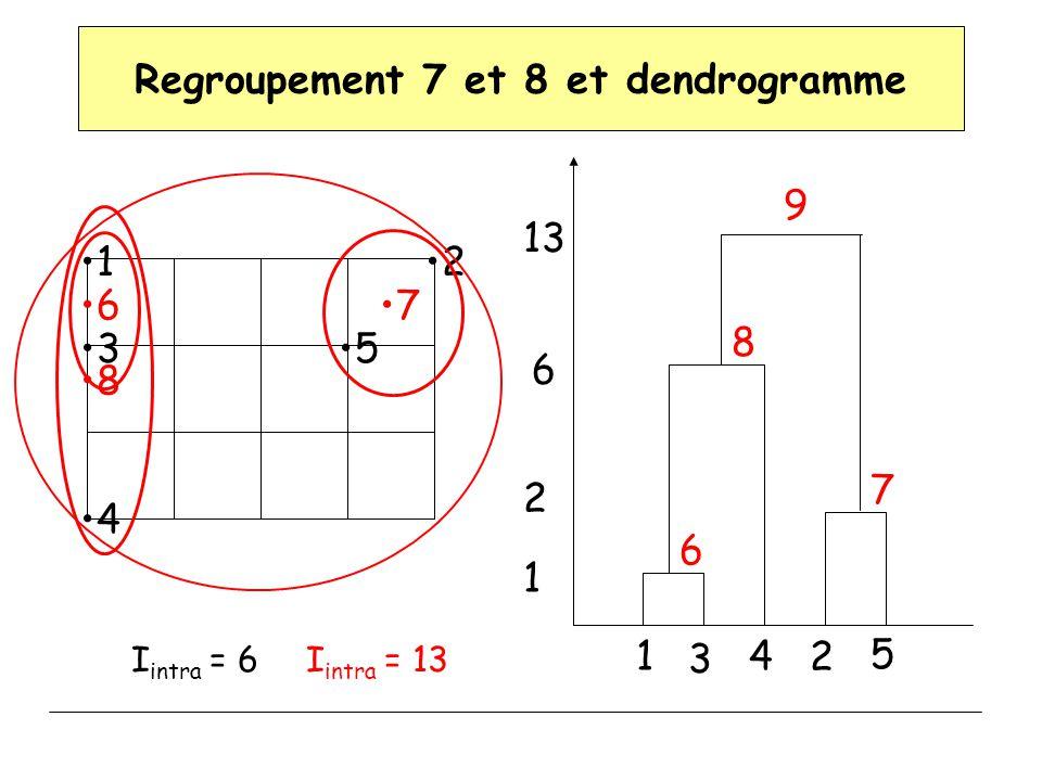 Regroupement 7 et 8 et dendrogramme