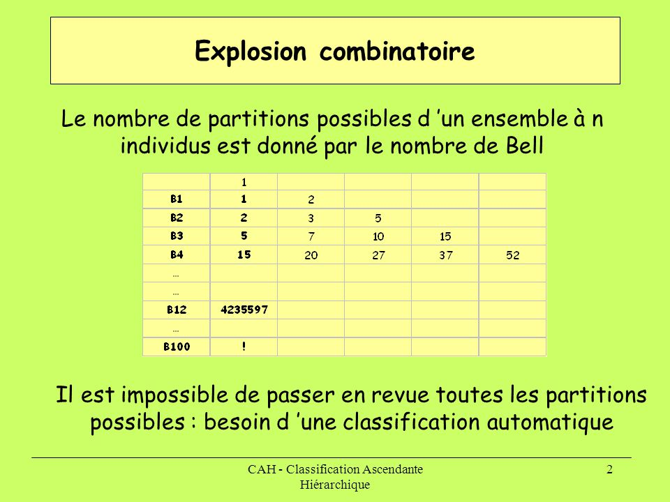 Explosion combinatoire