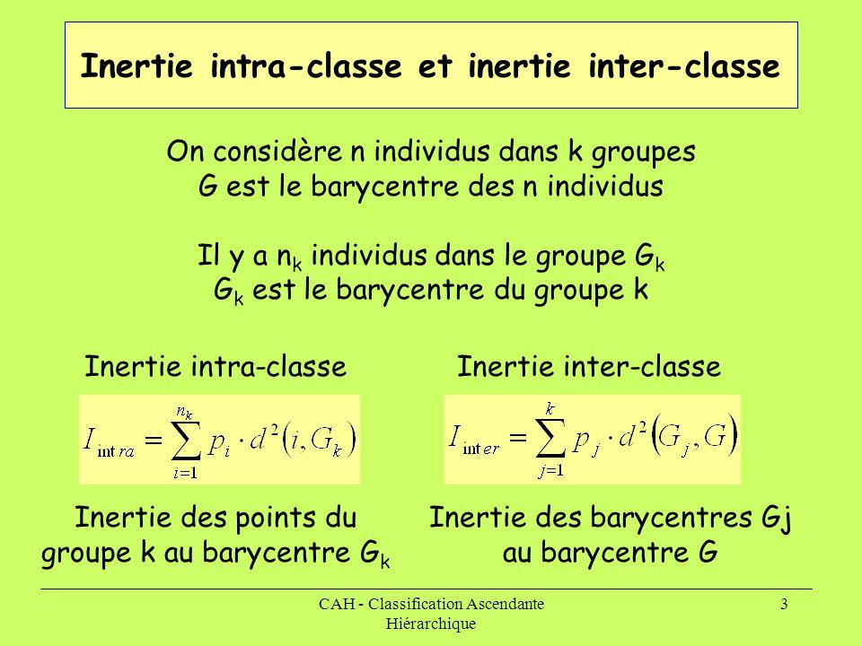Inertie intra-classe et inertie inter-classe