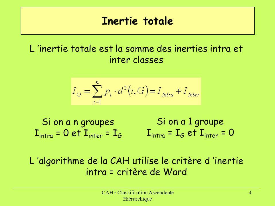 Inertie totale L 'inertie totale est la somme des inerties intra et inter classes. Si on a n groupes.