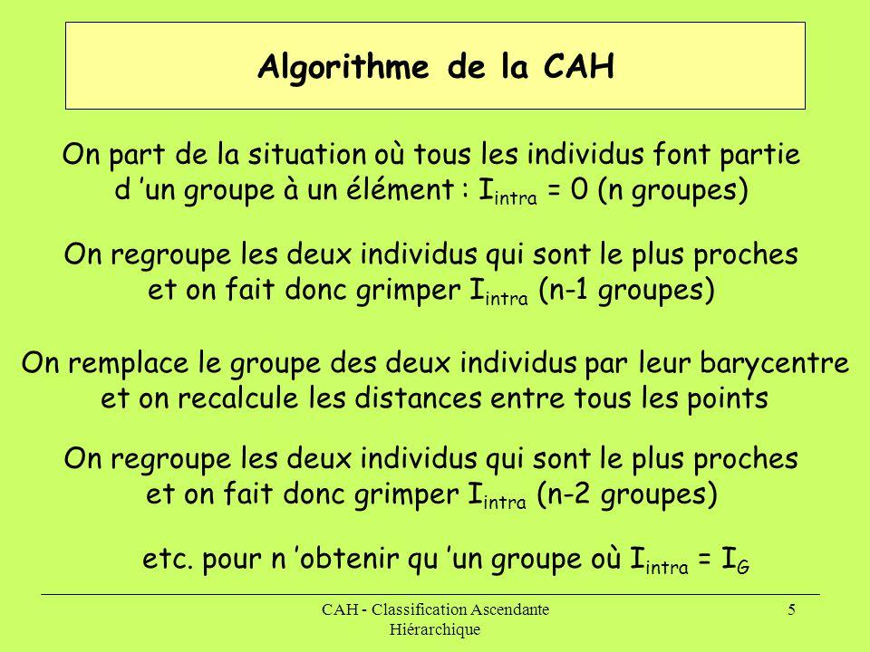 Algorithme de la CAH On part de la situation où tous les individus font partie d 'un groupe à un élément : Iintra = 0 (n groupes)