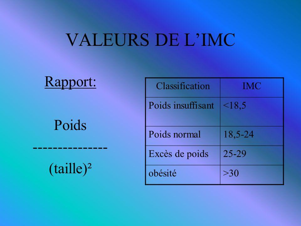 VALEURS DE L'IMC Rapport: Poids --------------- (taille)²